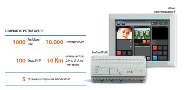 Bticino video citofonia IP massima composizione